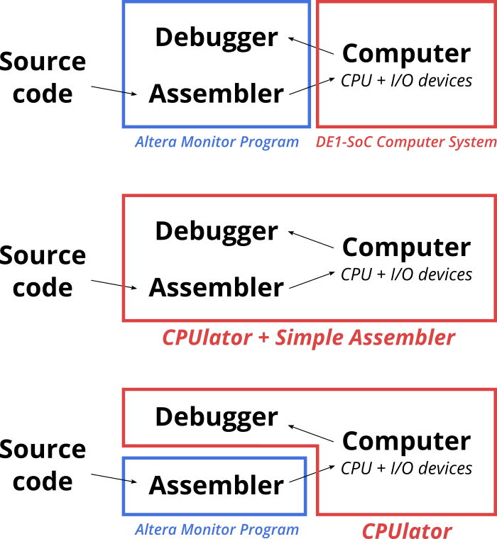 Documentation: CPUlator Computer System Simulator